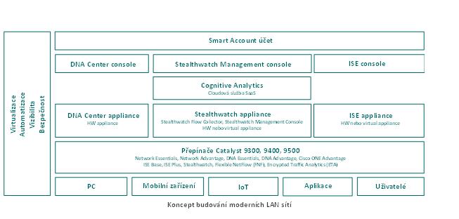 Koncept novodobých LAN sítí v pojetí výrobce Cisco Systems |