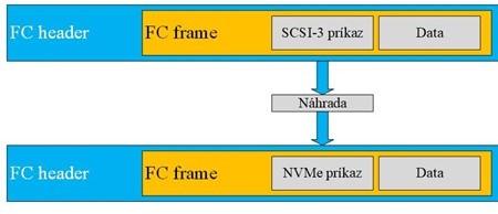 FCP SCSI - 3 příkaz ve vnitř FC rámce